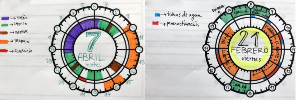 ejemplo de utilización de chronodex